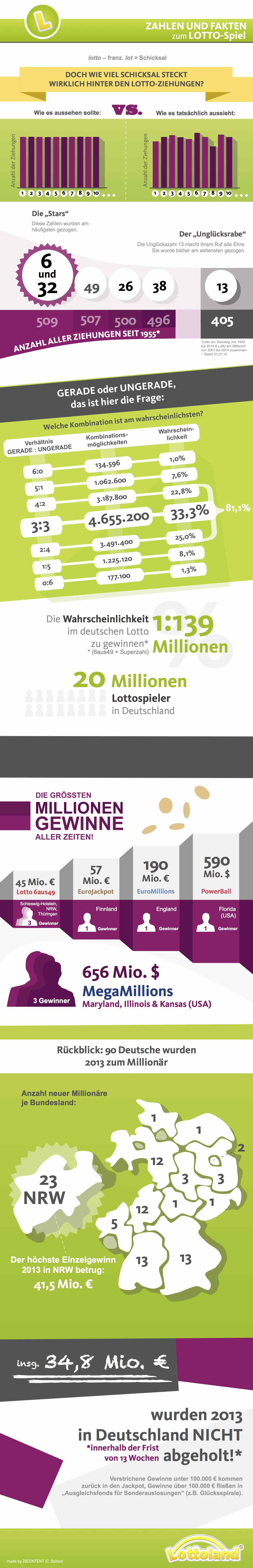 Lotto Infografik - Zahlen und Fakten