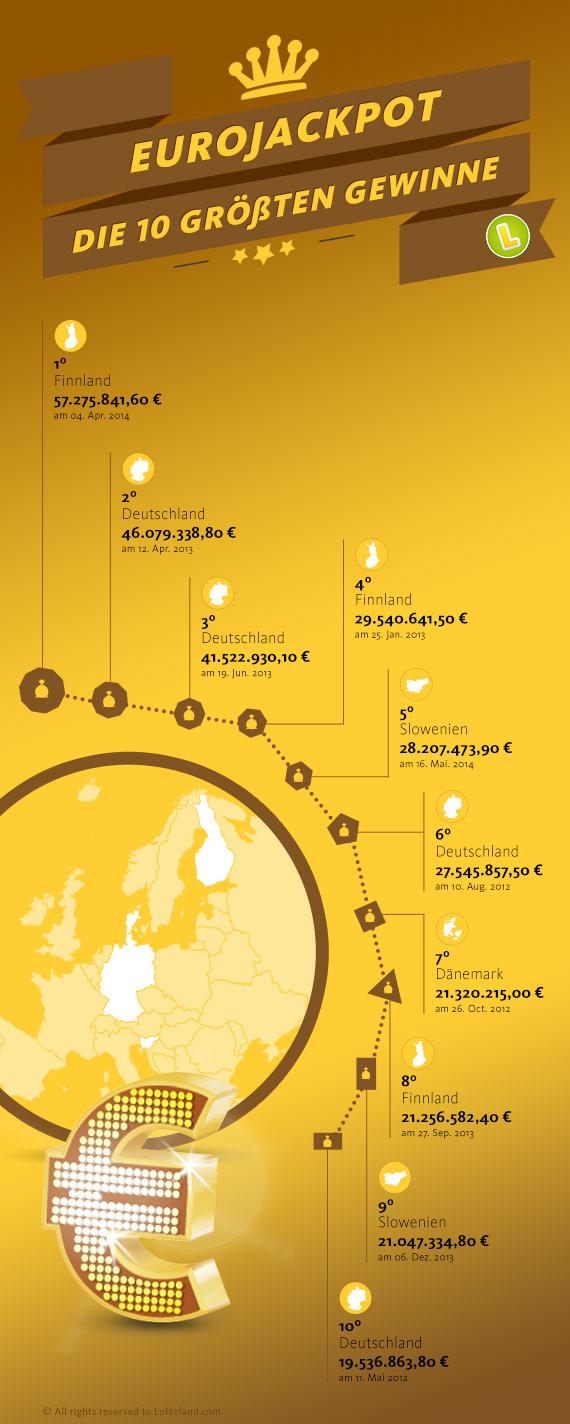 Die 10 größten Jackpots beim Eurojackpot.