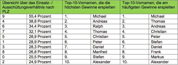 Lottoland Statistik 2014
