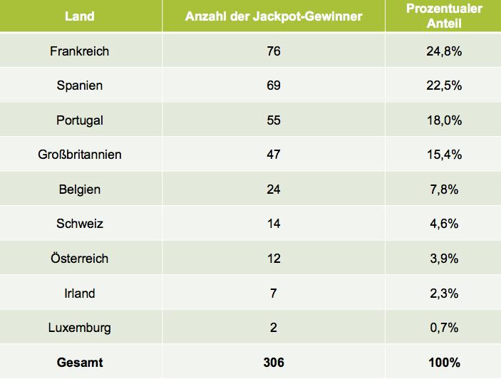 Tabelle der erfolgreichsten Länder bei der EuroMillions Lotterie