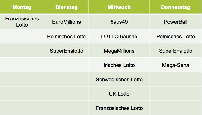 Übersicht der Millionenchancen im Lottoland