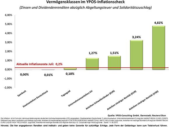 Inflationscheck in der grafischen Analyse