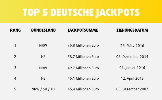 Deutsche Lotto-Rekorde