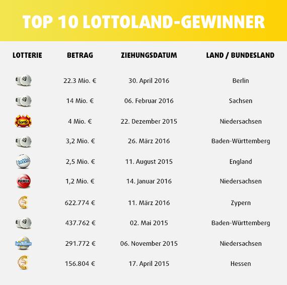 Top 10 Lottoland Gewinner