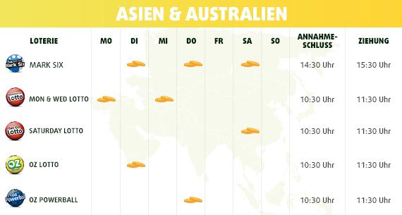 Lotto-Ziehungskalender Asien und Australien