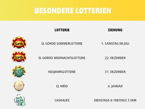 Lotto-Ziehungskalender sonstige Lotterien