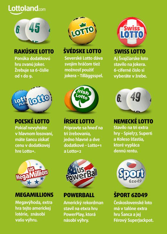 Lotto osterreich joker