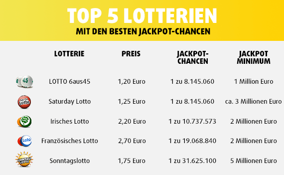 Welches Lotto Beste Gewinnchancen