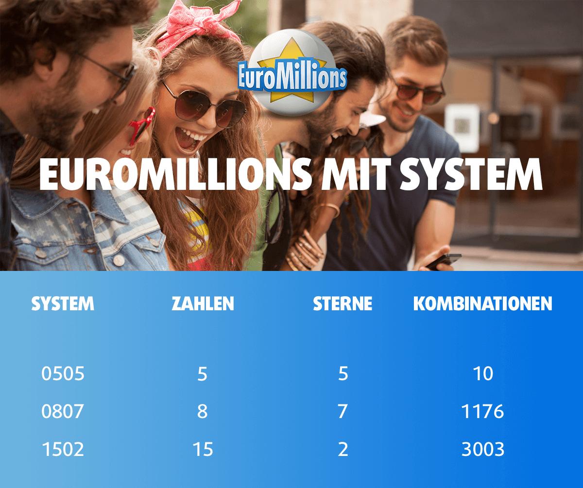 Euromillions Spielen