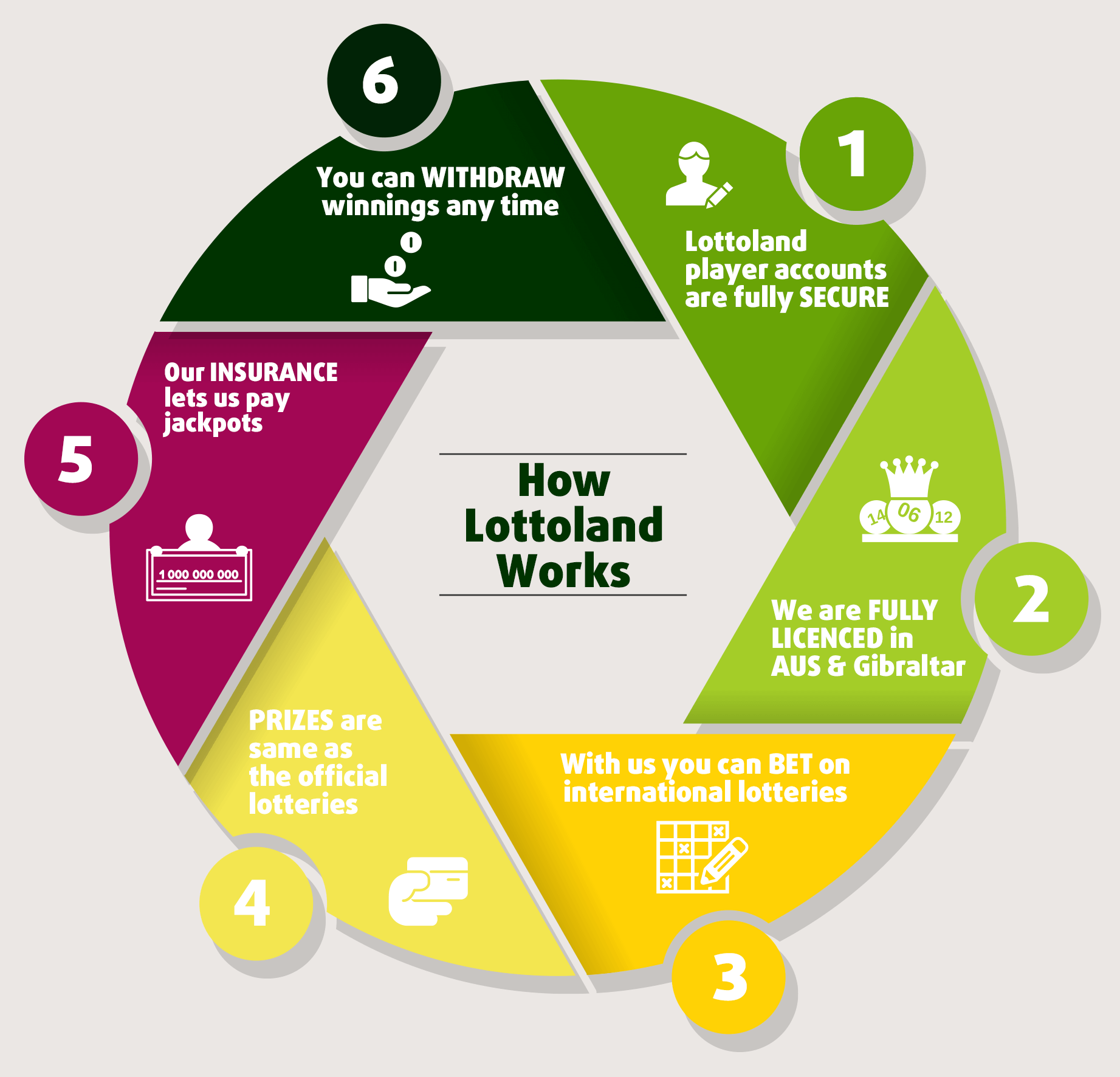What Is Lottoland