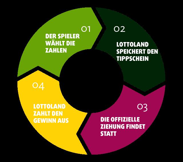 Wie funktioniert Lottoland?
