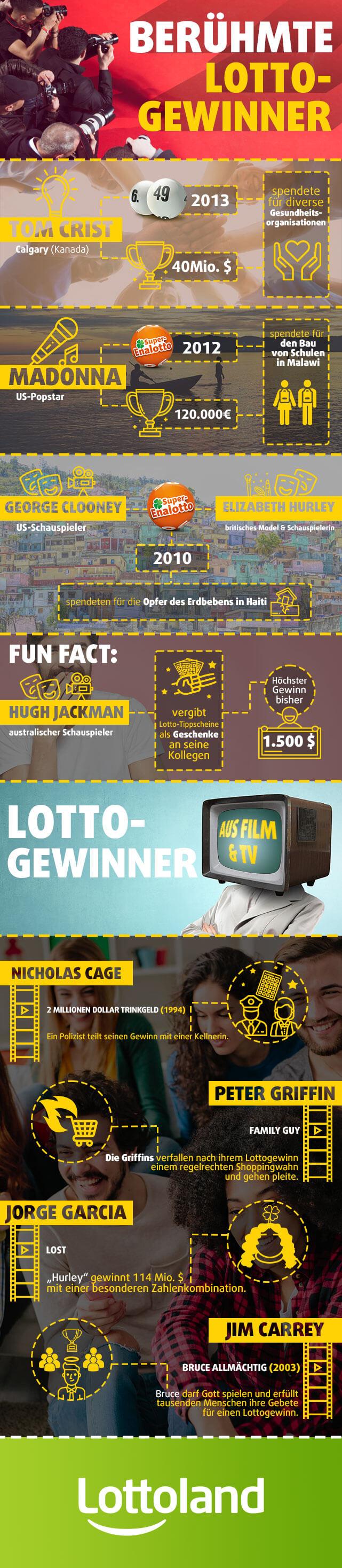 Berühmte Lottogewinner