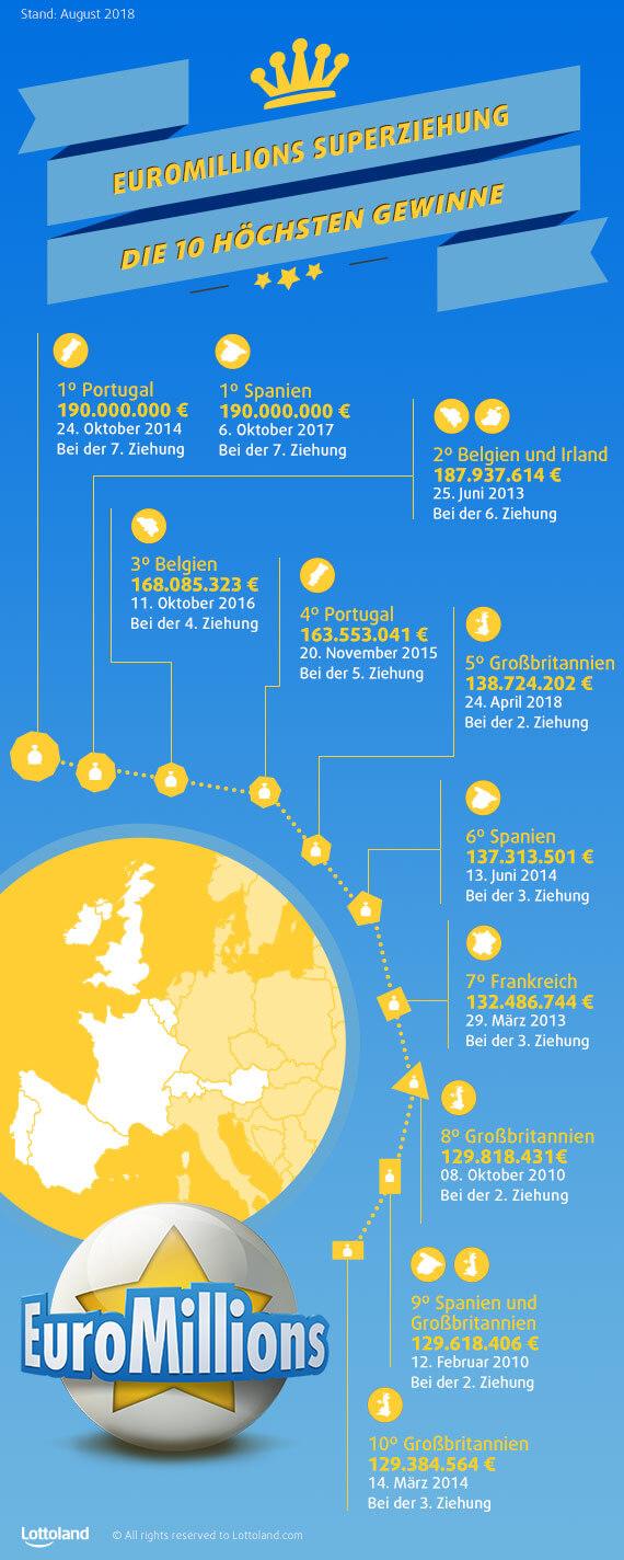 EuroMillions-Superziehung - Die 10 höchsten Gewinne