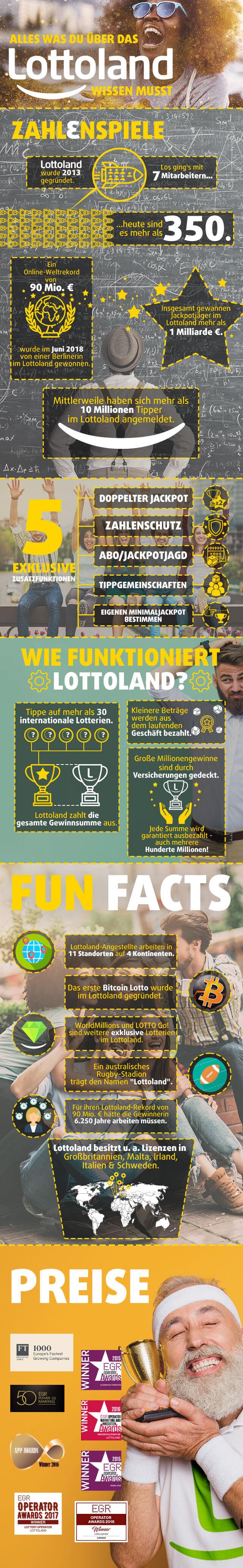 Alles was du über das Lottoland wissen musst