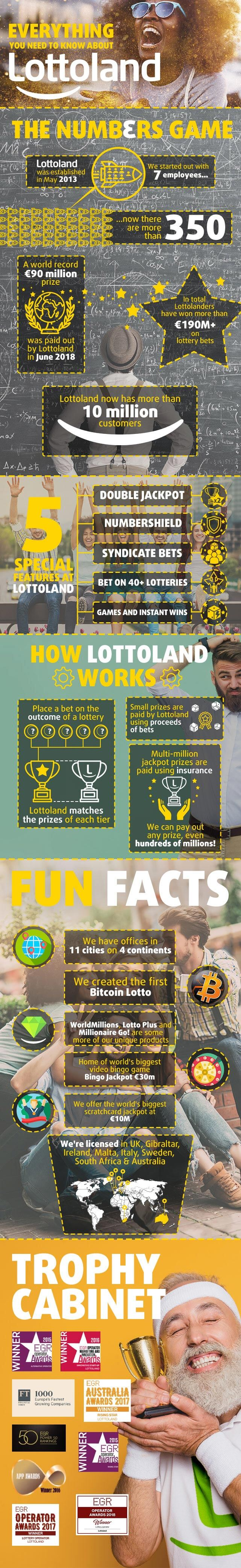 Everything about Lottoland Infographic