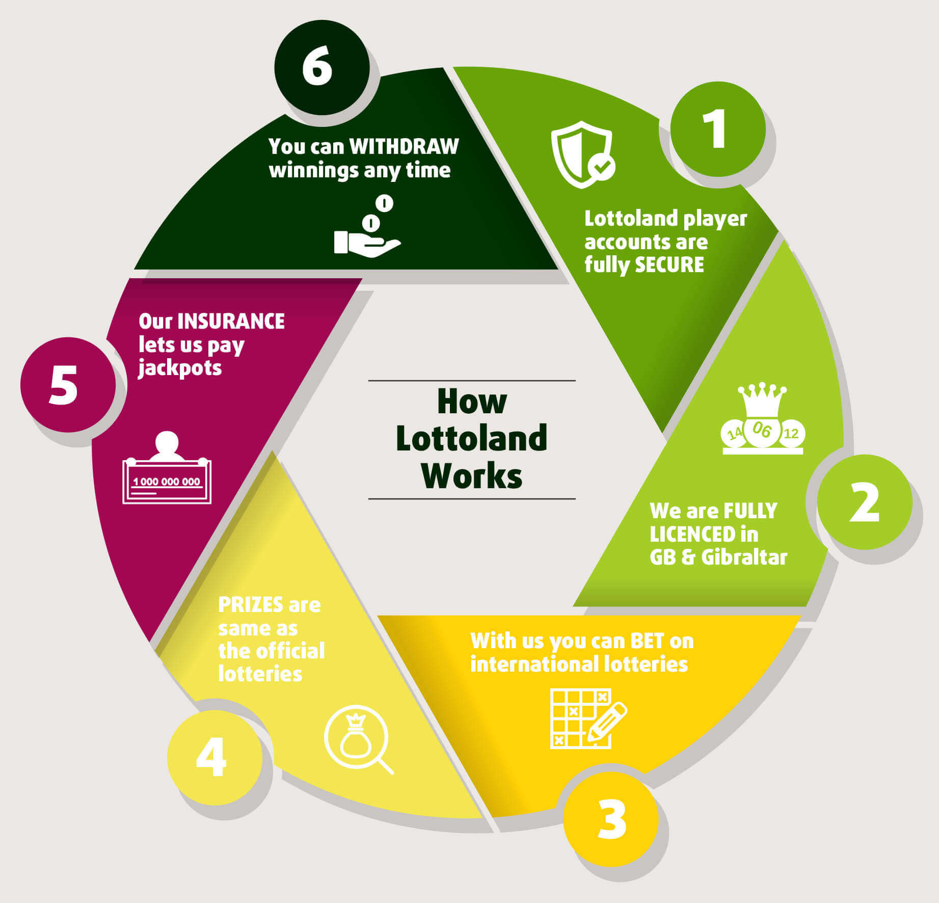 How Lottoland works - Our Business Model
