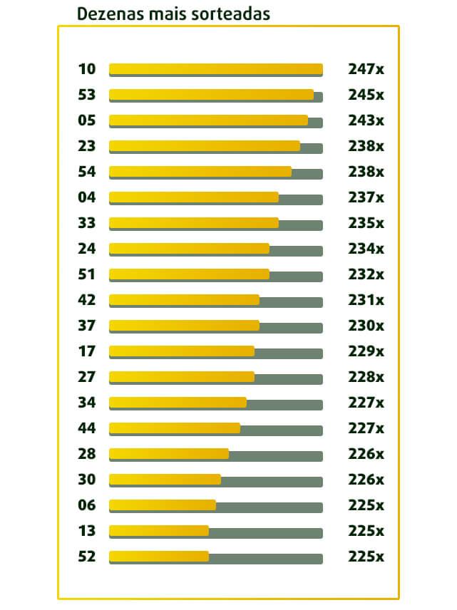 Tabela com  as dezenas mais sorteadas em Mega-Sena