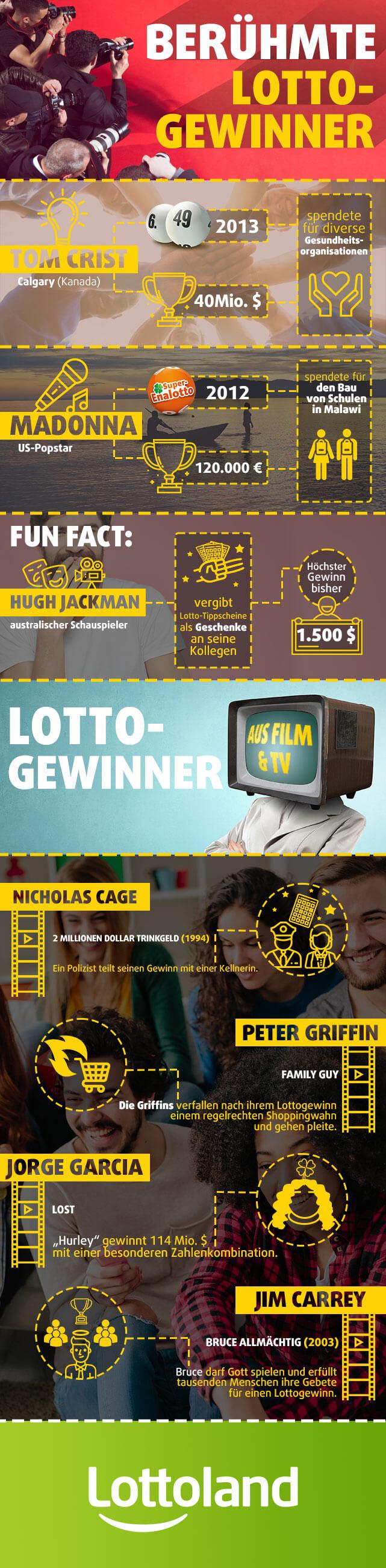 Infografik mit berühmten Lotto-Gewinnern