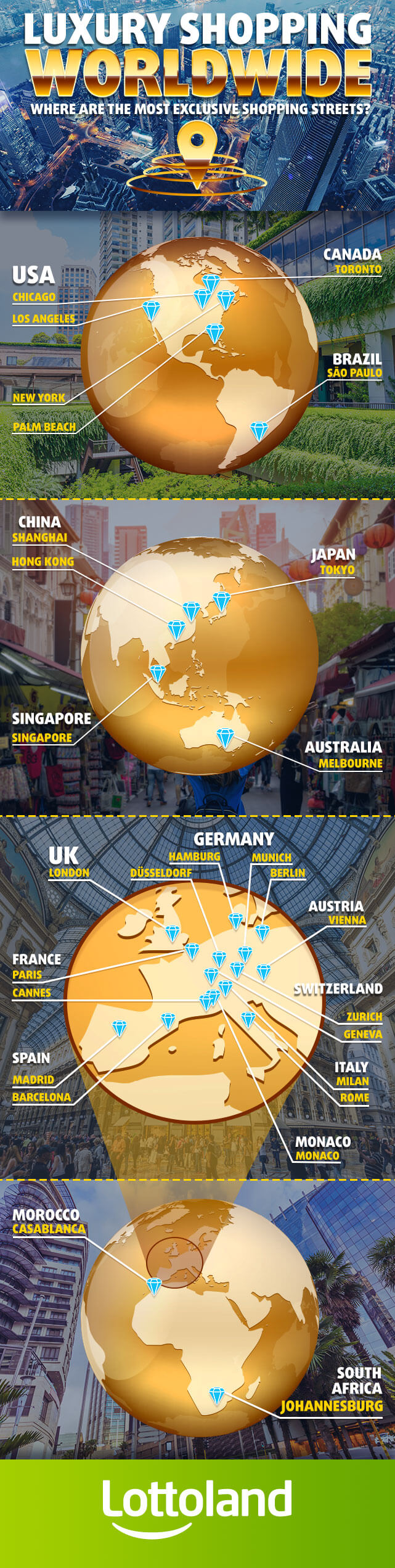 Infographic showing luxury shopping streets around the world