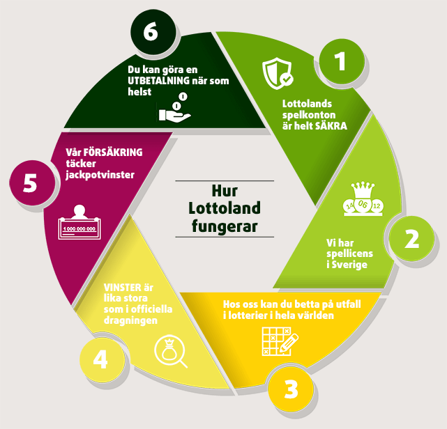 Lottoland affärsmodell