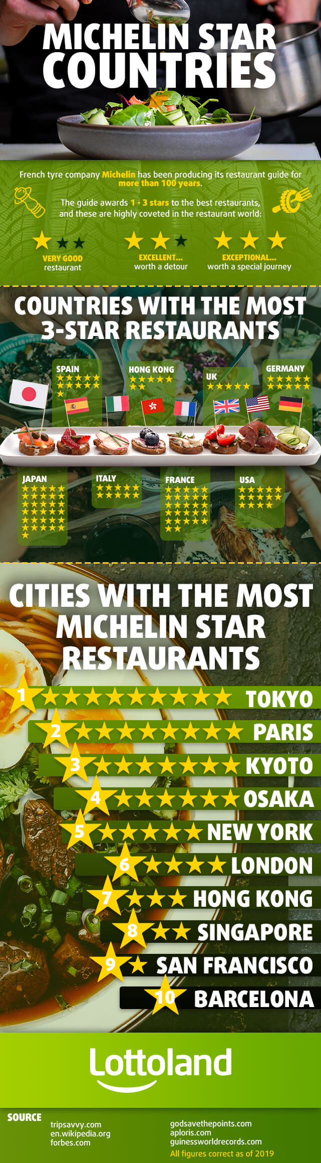 Infographic showing countries and cities around the world with the most Michelin starred restaurants