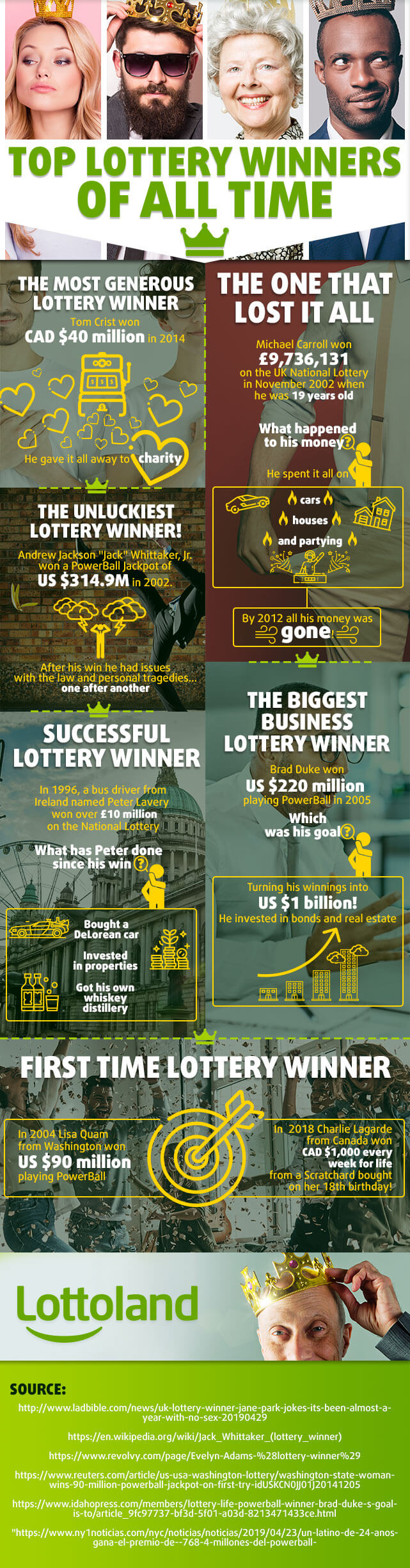 Infographic about top lottery winners