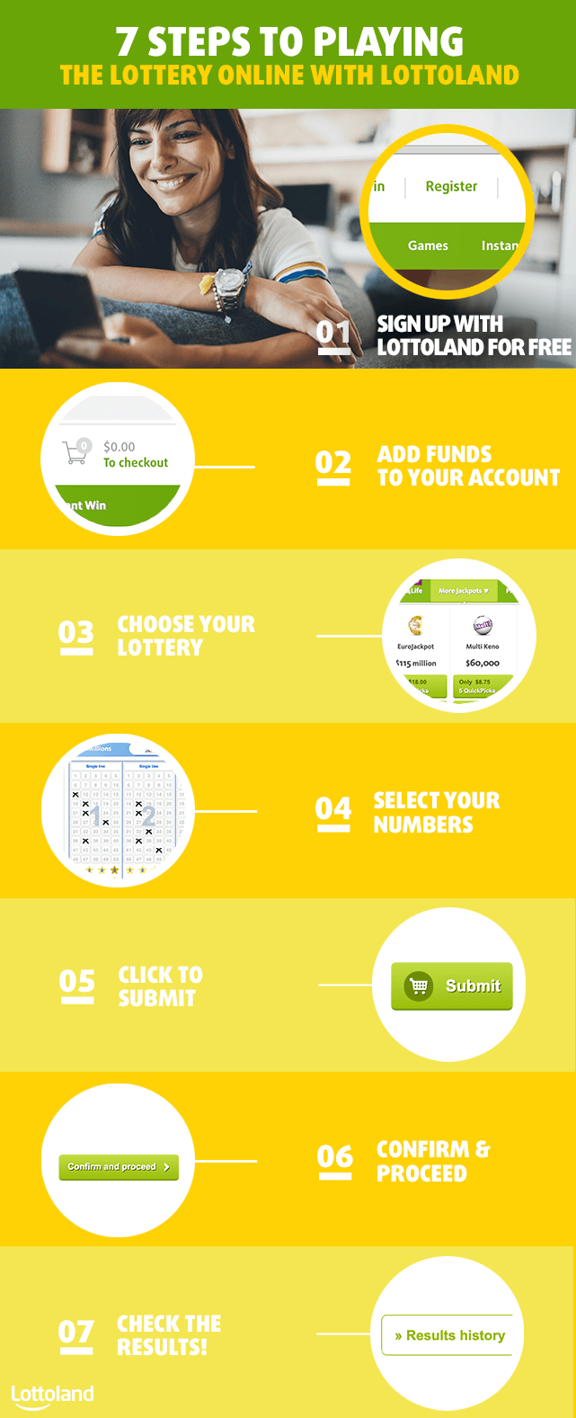 7 steps to playing the lottery online with Lottoland from Canada