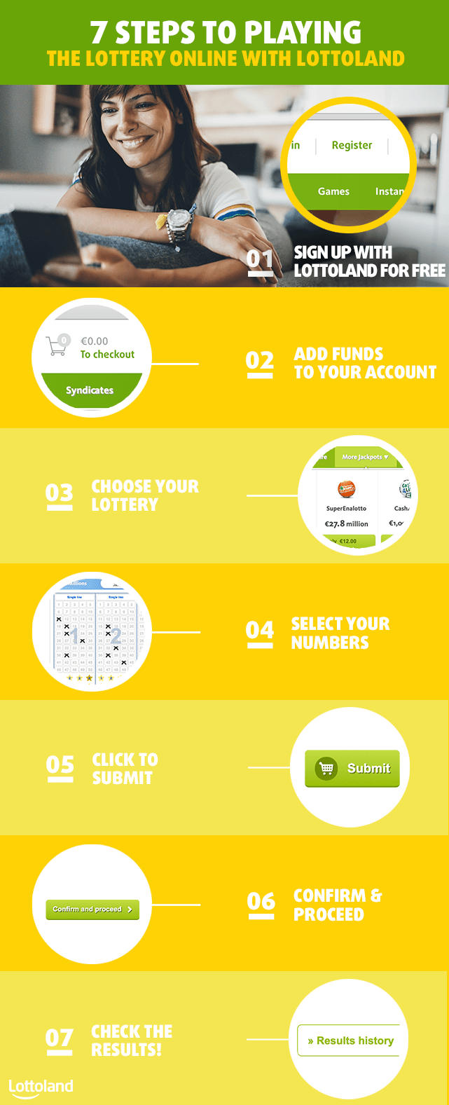 7 steps to playing the lottery online with Lottoland from Ireland