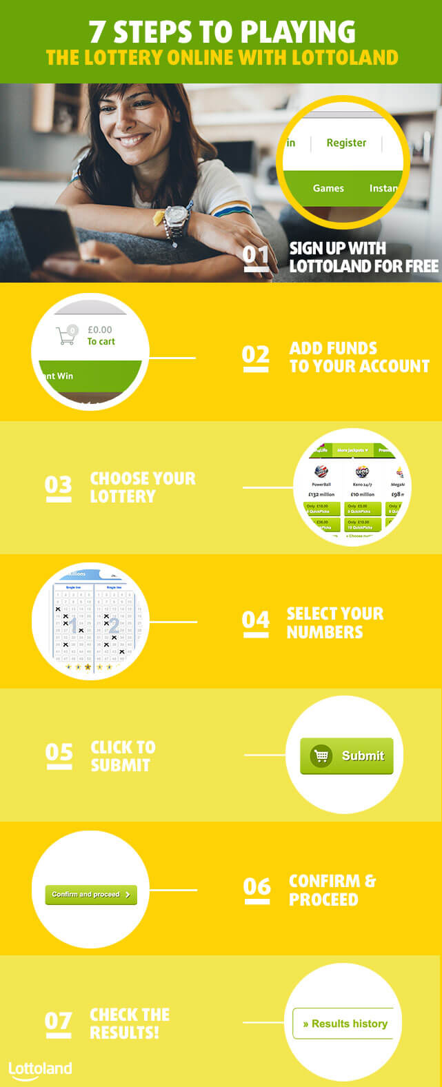 7 steps to betting on the lottery online with Lottoland from Britain