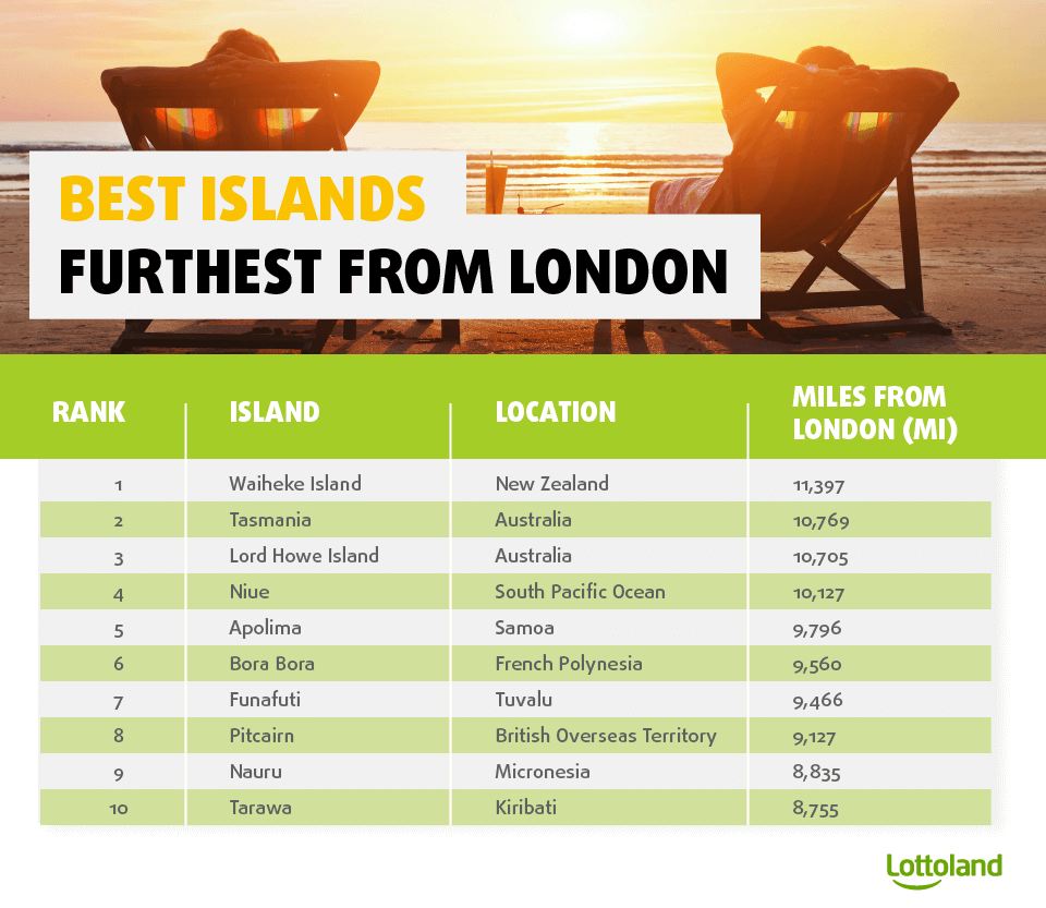 Remote islands which are the easiest to reach from London