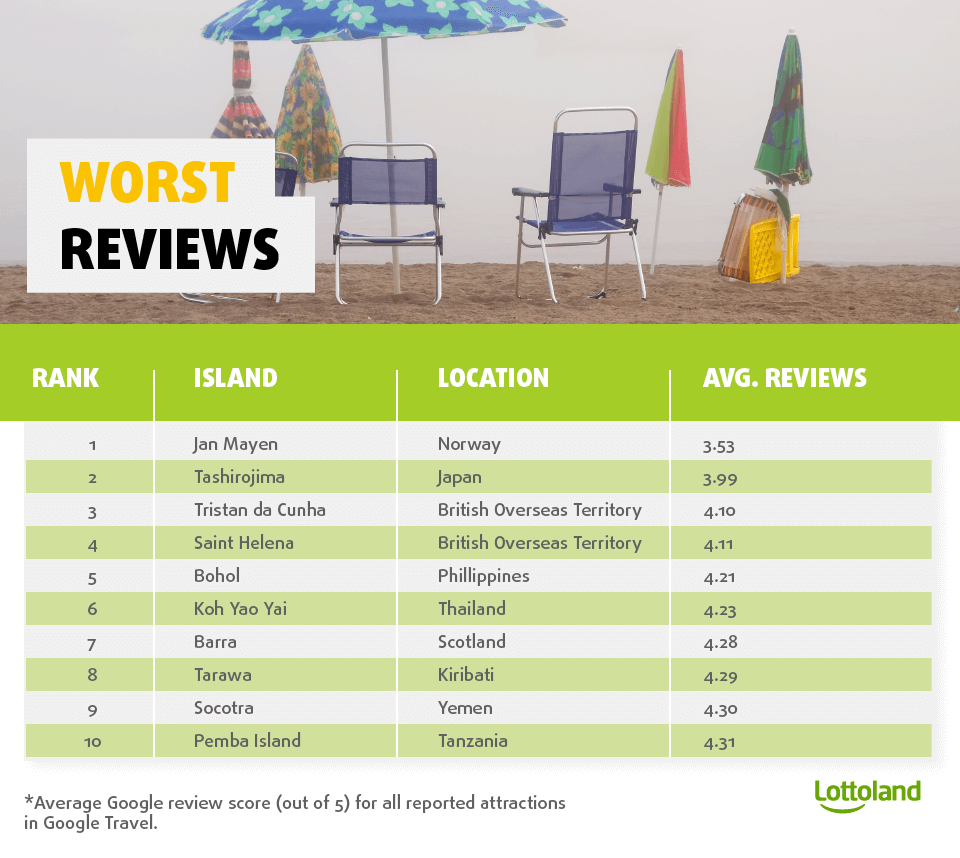 List of remote islands from around the world with the worst tourist reviews