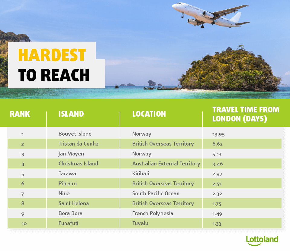 List of the remote islands which are most difficult to reach