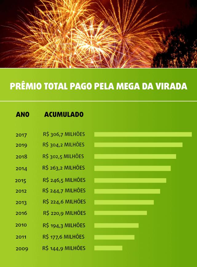 Tabela com prêmios recordes da Mega da Virada