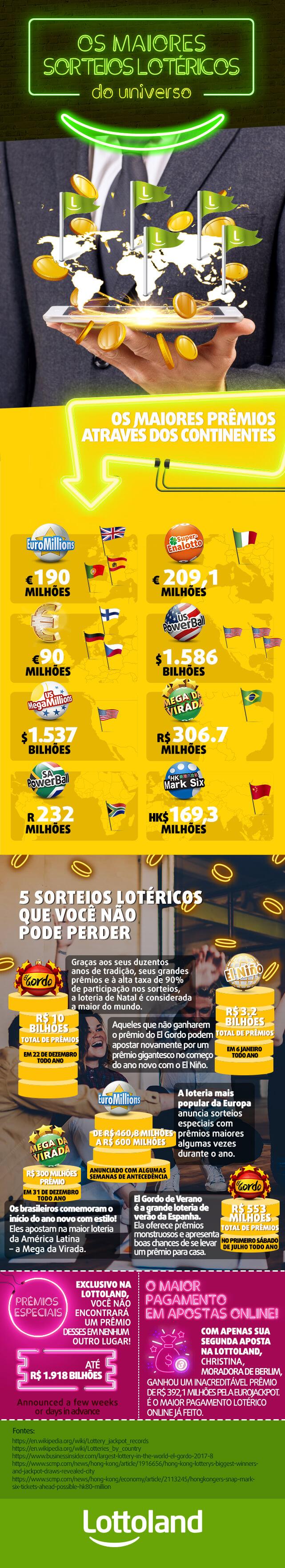 Gráfico com informações sobre os maiores prêmios e sorteios de loterias