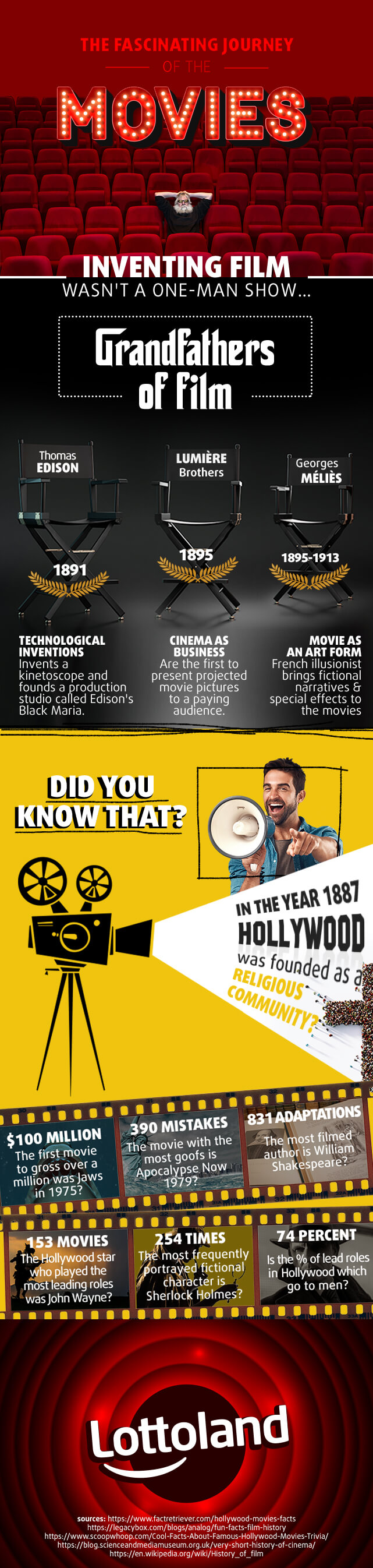Infographic showing a brief history of the cinema