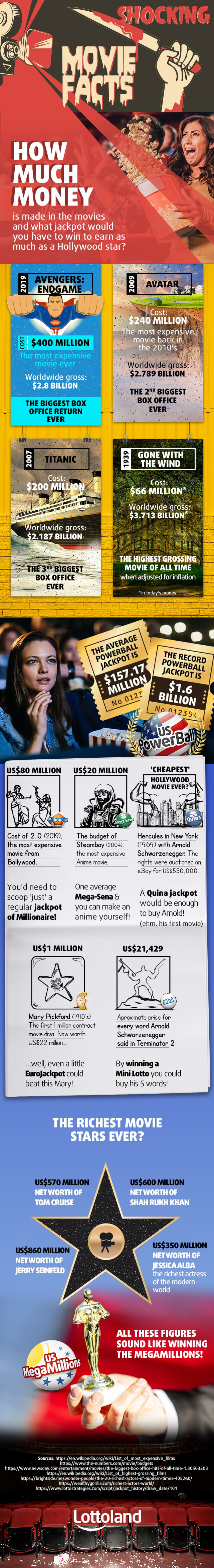 Infographic about the richest actors and most expensive movies
