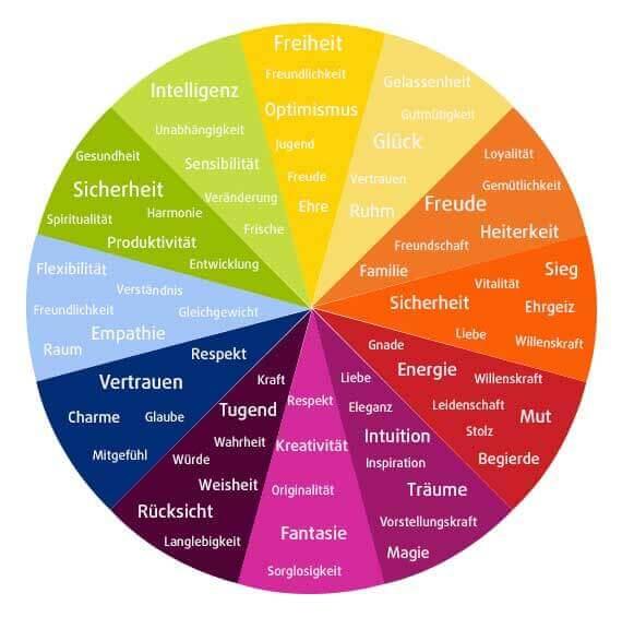 Farbkreis - was Farben symbolisieren