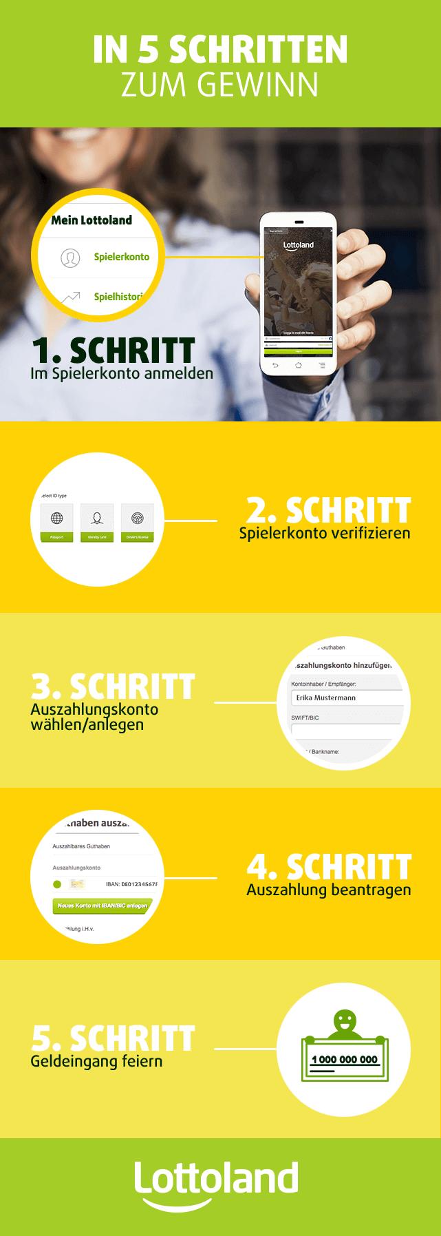 Infografik Anleitung zur Auszahlung
