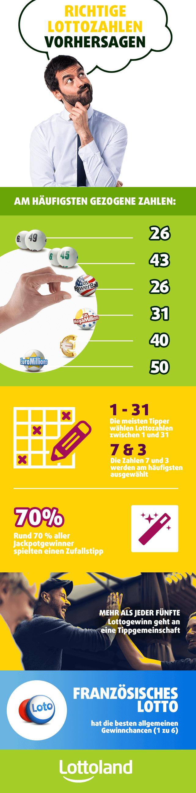 Infografik mit den am häufigsten gezogenen Lottozahlen