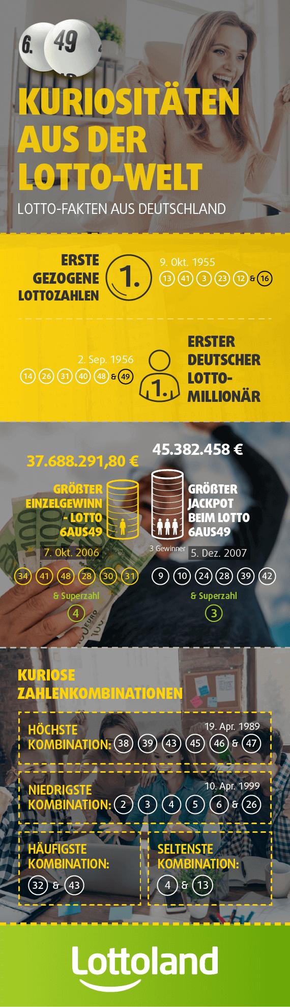 Infografik mir Lotto-Fakten aus Deutschland