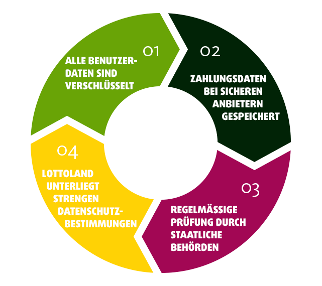 Infografik Geschäftsmodell Lottoland