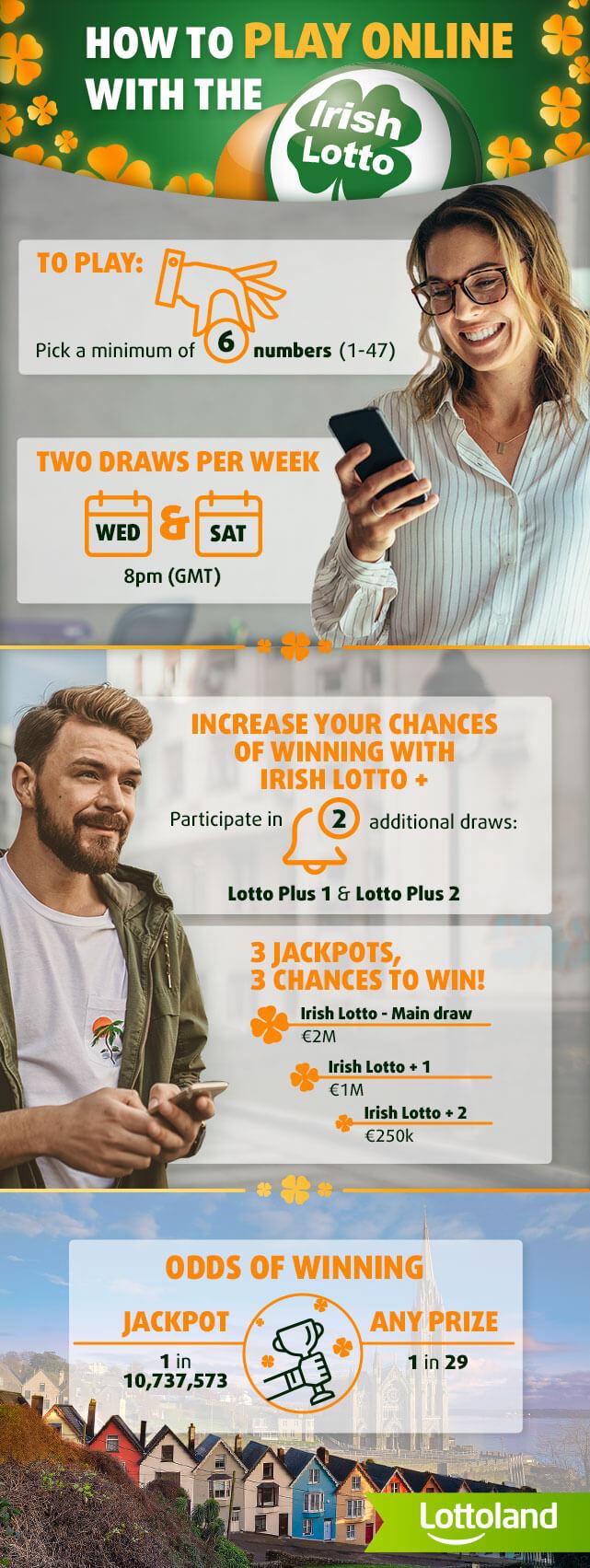 Irish Lotto Information Infographic