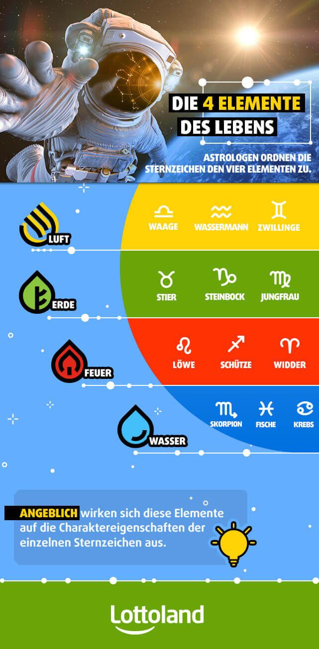 Infografik mit den vier Elementen des Lebens