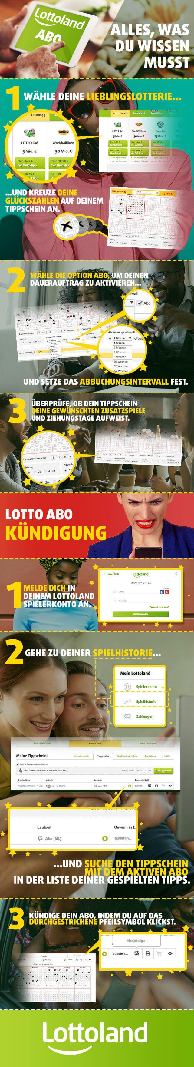 Infografik zum Lottoland Abo - Alles, was du wissen musst