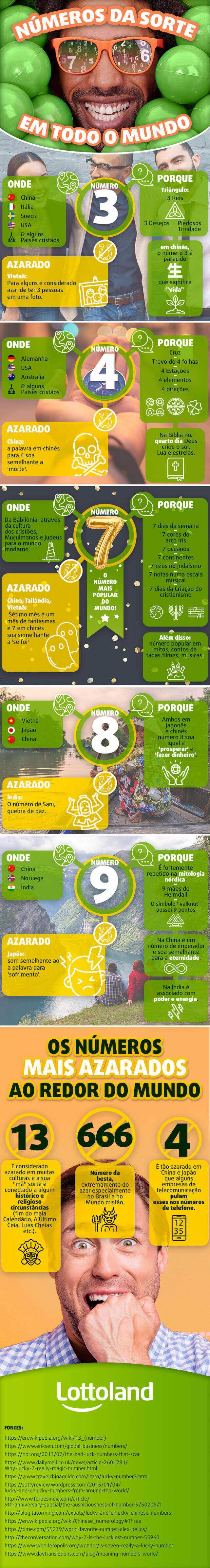 Quais são os números da sorte e do azar pelo mundo? Infográfico