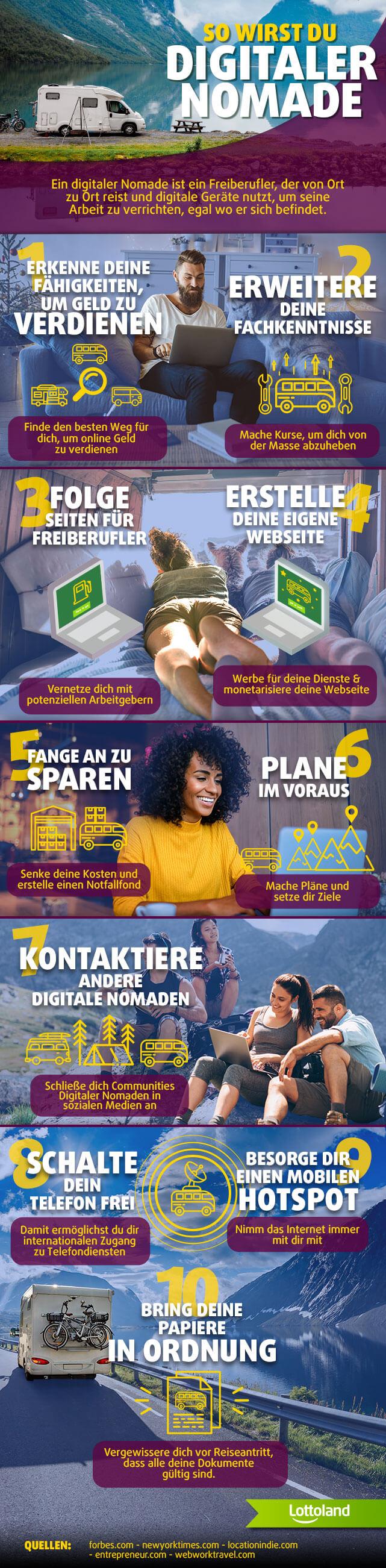 Infografik mit Tipps, wie man zum digitalen Nomaden wird