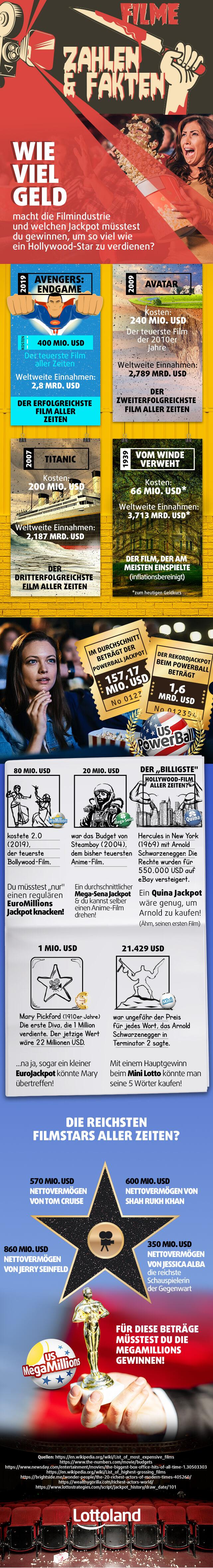 Infografik mit Zahlen und Fakten zu Hollywood-Filmen