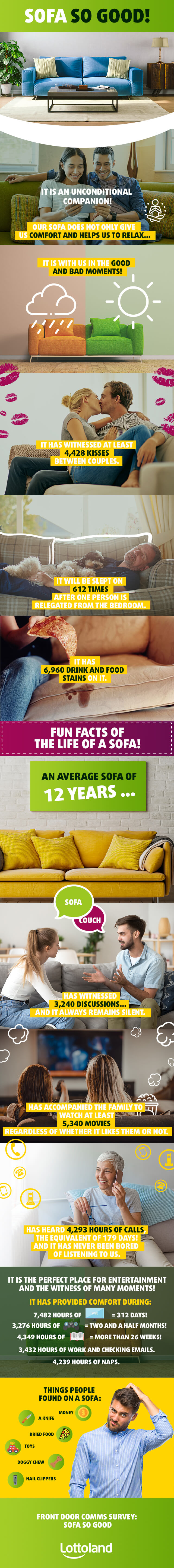 Infographic with facts and figures on the life of a sofa