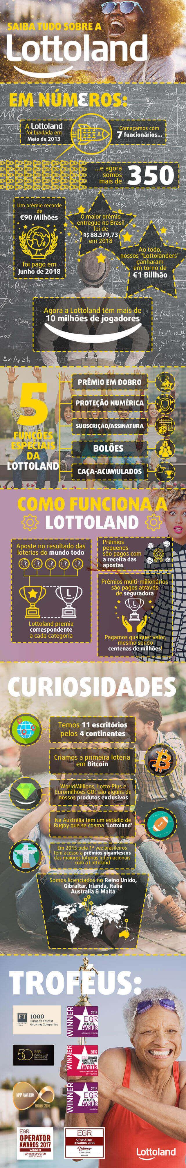 Tudo sobre Lottoland - infográfico