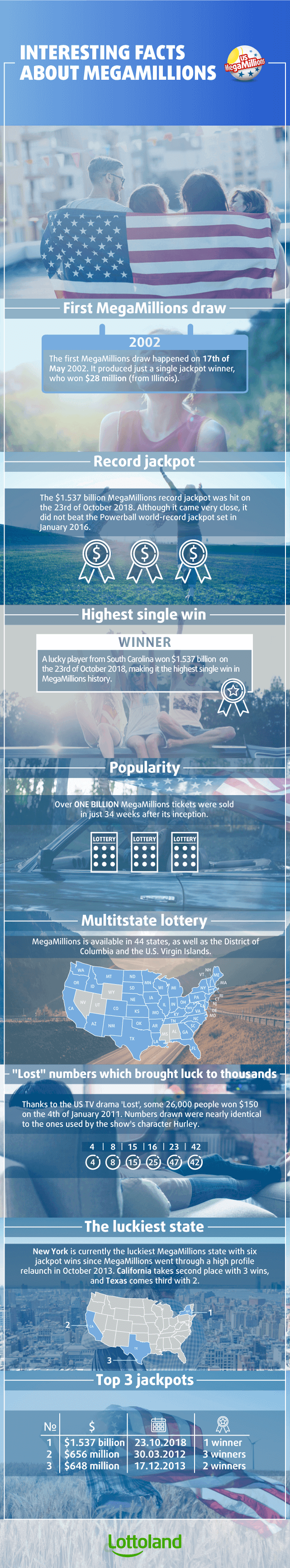 Infographic with interesting facts about USA MegaMillions